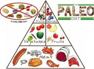 dieta paleo piramide alimenti